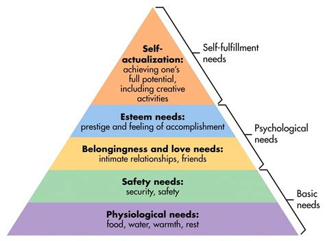 buku ethics insights alive 스크랩 심리 maslow 39 s hierarchy of needs