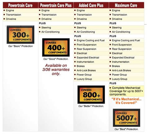 Chrysler Service Contracts by Compare Car Insurance Compare Auto Extended Warranty Plans