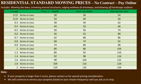 mowing prices lawn service mow blow    north