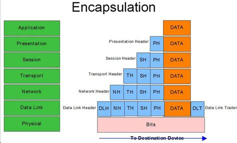 Encapsulation is an object oriented programming concept that binds together the data and functions that manipulate the data, and that keeps both safe from outside interference and misuse. encapsulation - Google Search