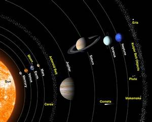 The Solar System  An Overview