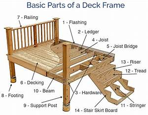 Learn How To Frame A Deck  How To Build A Deck Frame And The Different Parts Of A Deck In This