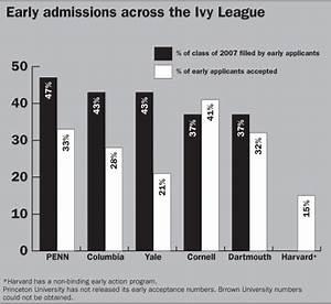 Stanford University Admission Strategies 2007