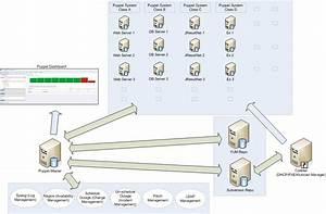 Checkspace Ramblings  Puppet Enterprise Server