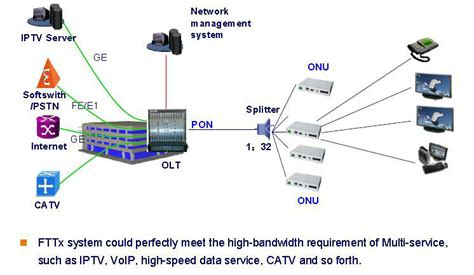 Optical Line Terminal (olt-3000) - Buy Olt,Optic Line ...