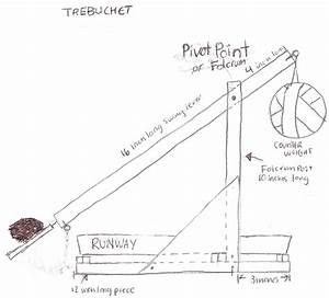 Rebel Defense Against Sith Trebuchet Project [licensed for ...