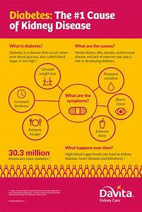 Diabetes And Kidney Disease Facts