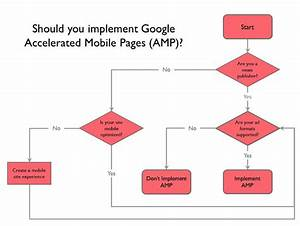 Google Amp Update  Who Benefits The Most