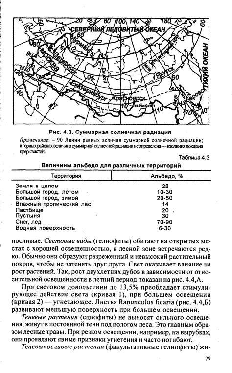 Расчет поступления солнечной радиации для Московской области и других регионов . Страница 6 . Форум о строительстве и загородной жизни.