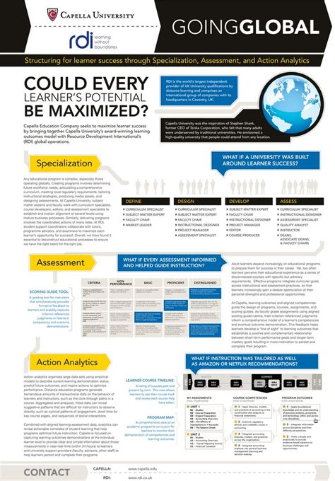 Scientific Poster Template Best 25 Scientific Poster Design Ideas On