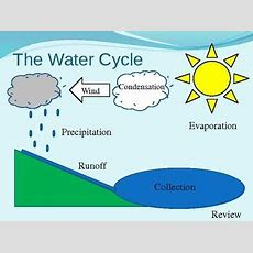 Water Cycle Diagram Interactive Powerpointpossibly For Individual Lesson  Elementary Education