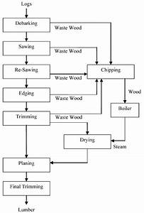 Process Flow Diagram For Sawmill Operation