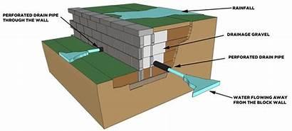 Retaining Drainage Sostegno Muri Walls Diagram Building