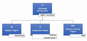 What Is The Difference Between Sap Pi And Po