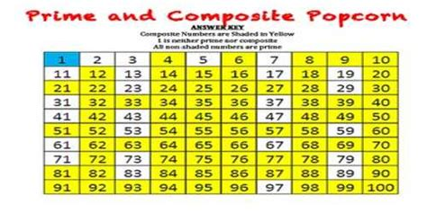 prime  composite numbers assignment point