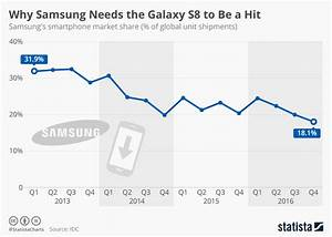Chart  Why Samsung Needs The Galaxy S8 To Be A Hit