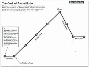 Plot Diagram For The Cask Of Amontillado