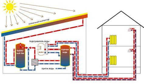 Бизнесидея солнечный коллектор — альтернативный источник энергии