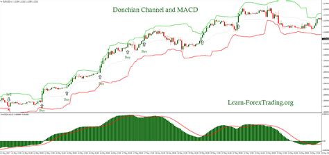 Donchian Channel And Macd Trading System Learn Forex Trading
