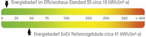 Kfw Effizienzhaus 70 Besser Bauen Mit Foerderung by Kfw Effizienzhaus Standards F 246 Rderung Viebrockhaus