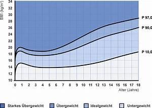 Fahrradgröße Berechnen Kinder : bmi rechner berechnen sie ihr idealgewicht edeka ~ Themetempest.com Abrechnung