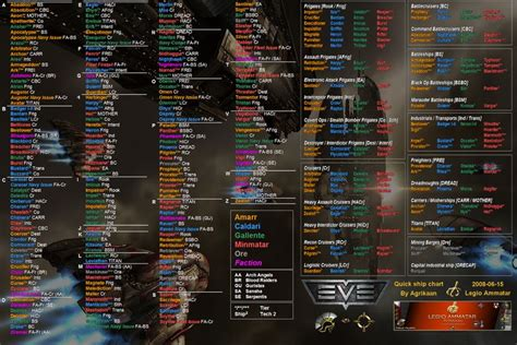 78 Best Images About Eve Online Infographic Visual Aids On
