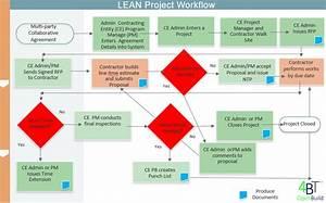 Guide To Construction Services Procurement And Management