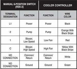 Evaporative Swamp Cooler Thermostat Wiring  U2013 Hvac How To