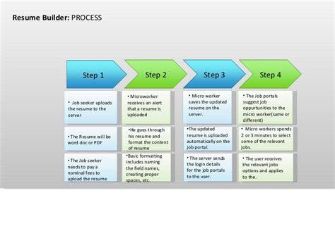 resume maker and profile matcher