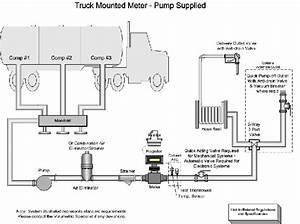 Field Inspection Manual U2014volumetric Measuring Devices