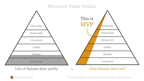 Lean Startup Mvp How To Make Meaningful Products