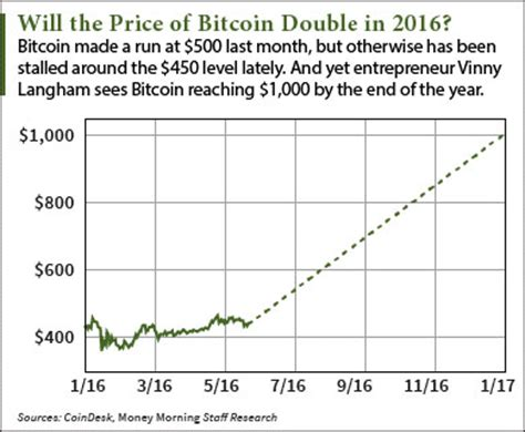 bitcoin price prediction sees   rise