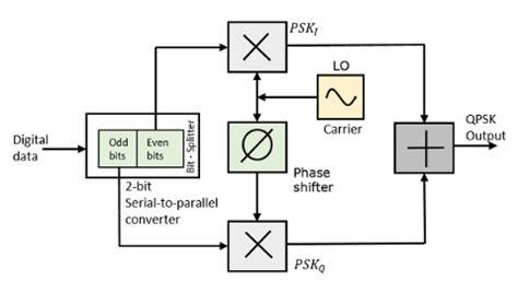 quadrature phase shift keying  digital communication
