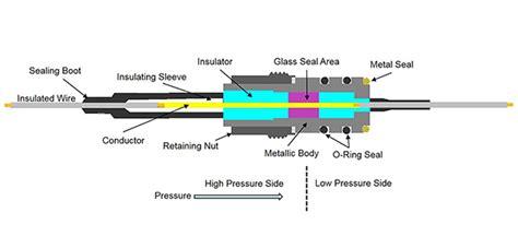 AMETEK Glass-to-Metal Sealed Feedthru for Subsea Applications