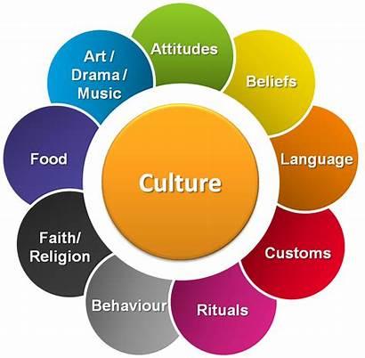 Social Studies Cultures Culture Study Teamwork Core