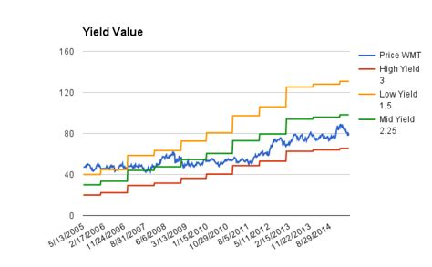 Div Yield Calculation by Dividend Growth Stock Wal Mart Wmt Dividend Stock