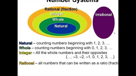 Classification Of Number System