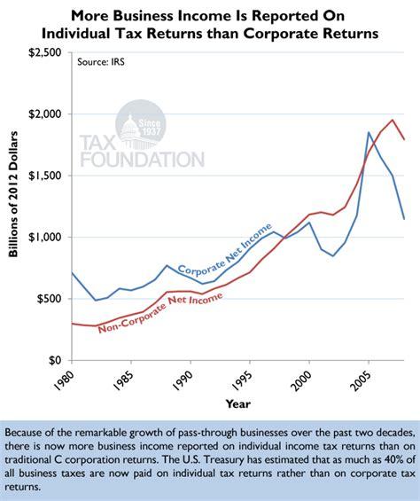 Putting A On America S Tax Returns A Putting A On America 39 S Tax Returns Chart 27 Tax