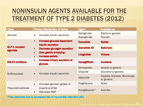 modern modalities  management  diabetes dr mahir