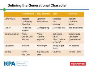 Managing Millenials- Generation Y