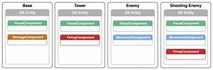 Gameplaykit Programming Guide  Entities And Components