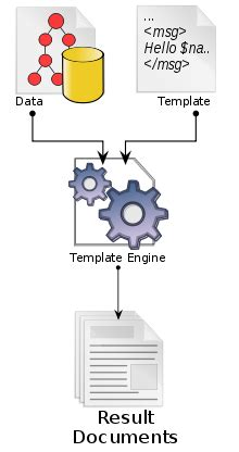 template engine template processor