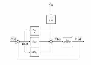 Block Diagrams Using Tikz  U2013 Tex  U2013 Latex Stack Exchange  U2013 Readingrat Net