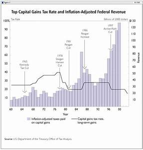 The Laffer Curve: Past, Present, and Future | The Heritage ...