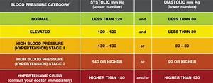 Hypertensive Crisis 911 Or A Doctor