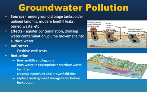 water pollution ppt download