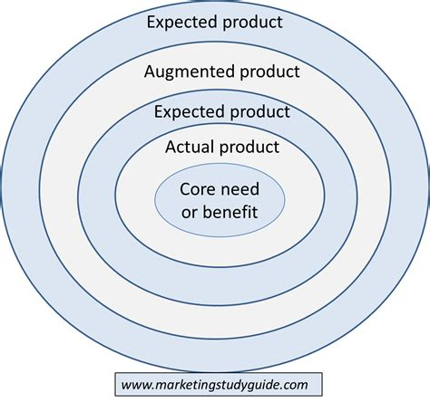 Five product levels in marketing  THE Marketing Study Guide