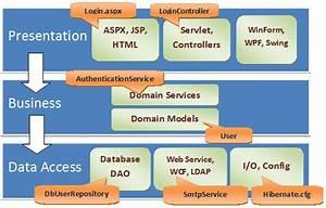Software Development Fundamentals  Part 2  Layered