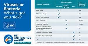 When Are Antibiotics Needed