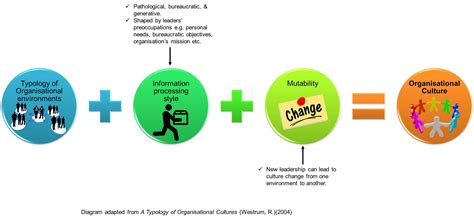 organizational culture pathological